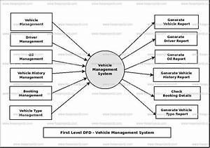 Vehicle Management System Dataflow Diagram  Dfd  Freeprojectz