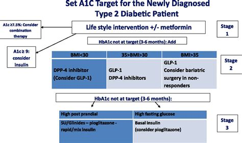 guideline approach  therapy  patients  newly