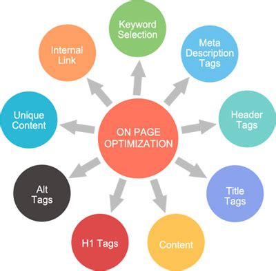 Seo Optimisation Techniques by What Is On Page Optimization Hosting 101