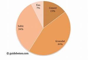 Dosage Beton Pour 1 Sac De Ciment 25 Kg : dosages du b ton calcul des quantit s ~ Premium-room.com Idées de Décoration
