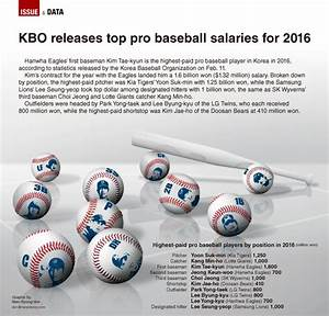 Graphic News Kbo Releases Top Pro Baseball Salaries For 2019