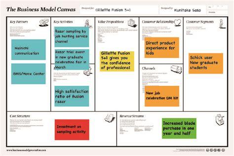gillete razor template gillette fusion 5 1 business model design ks portfolio