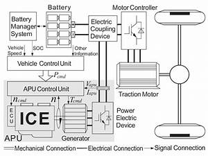 Schematic Of The Auxiliary Power Unit  Apu  And Its