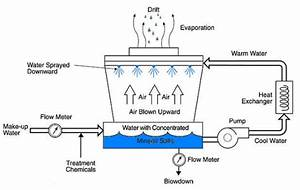 Cooling Towers And Its Systems