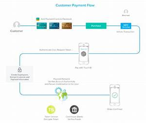 How Apple Pay Works Under The Hood  U2013 Freecodecamp Org