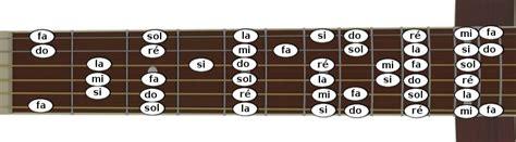 les notes sur le manche de la guitare apprendre la guitare