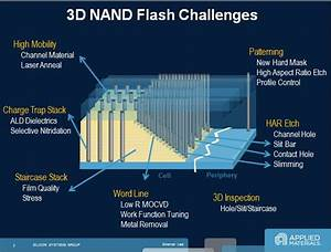 Is 3d Nand A Disruptive Technology For Flash Storage  Absolutely