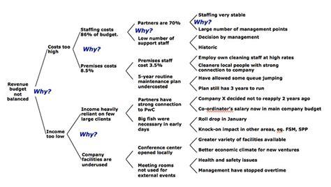 5 Why Dmaic Tools 5 Whys Template Pertamini Co