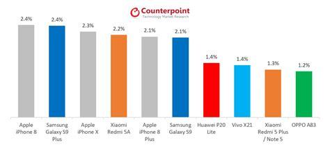 apple regains  global  selling smartphone spot