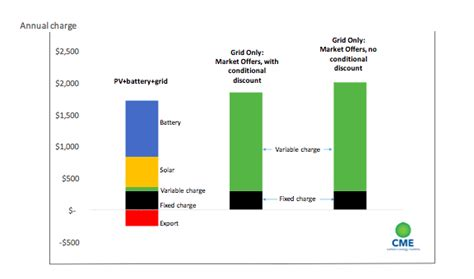 Tesla's price shock: Solar   battery as cheap as grid power : RenewEconomy