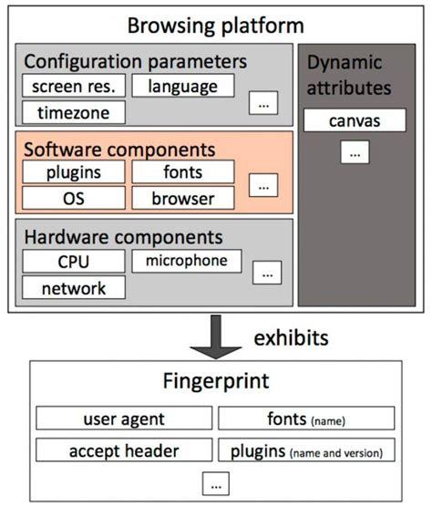 browser fingerprint anti tracking fingerprinting technique