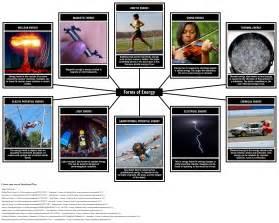 Types Of Energy Diagram