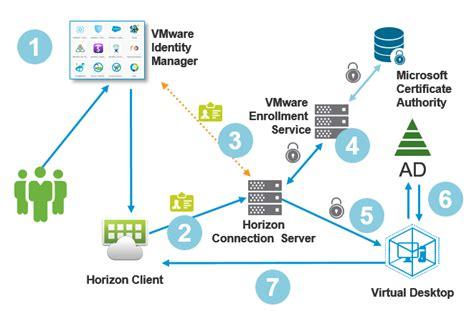 true sso diagram vmware  user computing blog