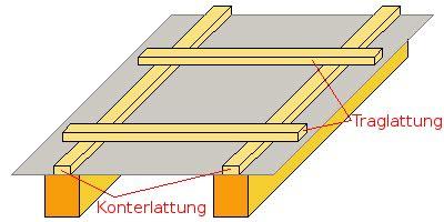sandwichplatten dach unterkonstruktion traglattung konterlattung suche building components symbols lettering