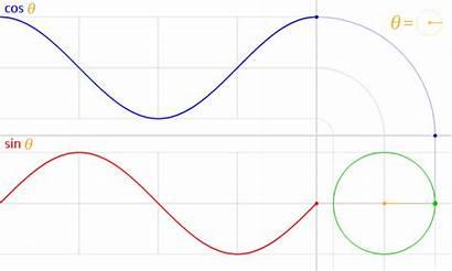 Acceleration Formula Centripetal Derivation Simple Sine Physics