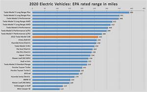 2020 Usa Electric Vehicle Range Comparison Oc