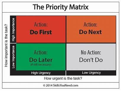 Matrix Priority Management Business Template Importance Activities