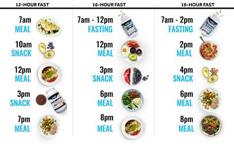 intermittent fasting  rsp nutrition