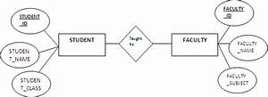 Entity Relationship Diagram  Er