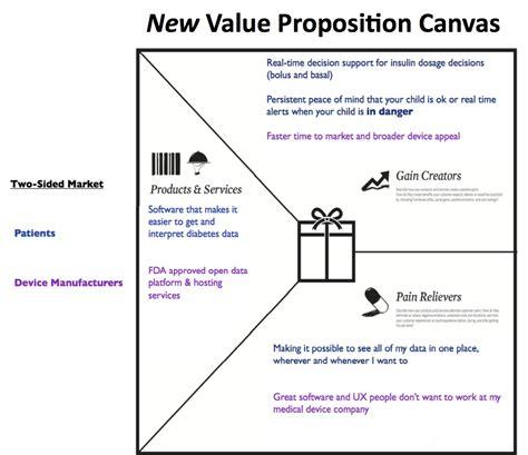 Customer Value Proposition Canvas