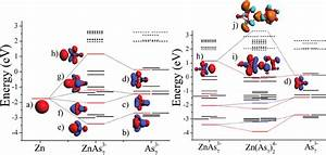 The Molecular Orbital Diagram Of Mixing Of A Zn Atom And