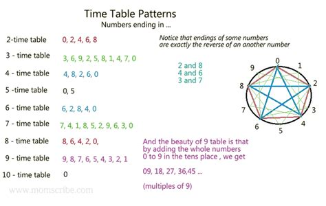 How To Teach Times Tables For Kids Multiplication