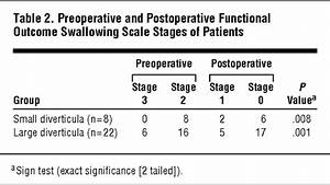 Functional And Manofluorographic Outcomes After Transoral Endoscopic Pharyngoesophageal
