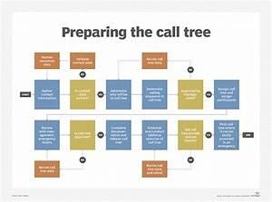 How Do I Design And Initiate A Call Tree Procedure