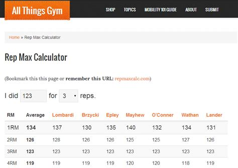Rep Max Calculator  All Things Gym