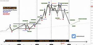 Ethereum Chart Usd Bitcoin Wyckoff Logic For Bitfinex Btcusd By