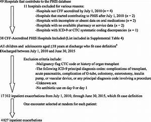 Characterization Of Inpatient Cystic Fibrosis Pulmonary