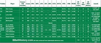 Celtics Boston Team