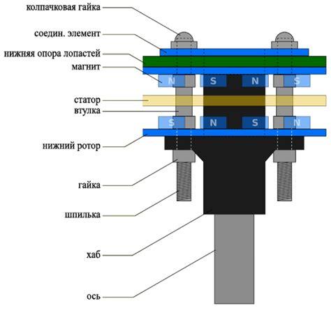 Классификация ветродвигателей по принципу работы 1. крыльчатые.