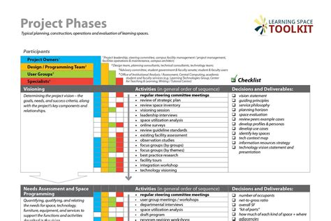 Construction Diagramme De Phase by Project Phases Learning Space Toolkit