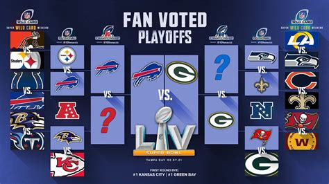 Teams will play 17 games this year, one more than in previous years. Nfl Bracket 2021 / 2021 Nfl Playoff Picture Bracket Who S ...