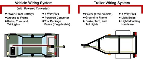 Vehicle Trailer Wiring System Troubleshooting