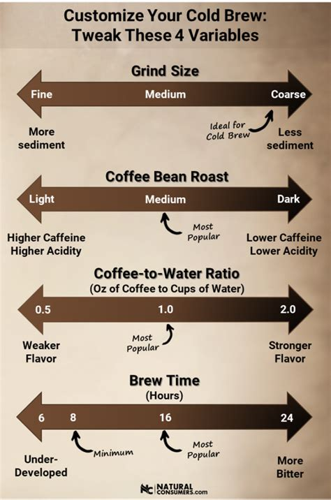 Your preference of coffee grounds to water ratios will change based on the cold brew recipe you choose and will note: What Coffee To Buy For French Press #WhatCoffeeDoesStarbucksUse #CoffeeTips   Making cold brew ...