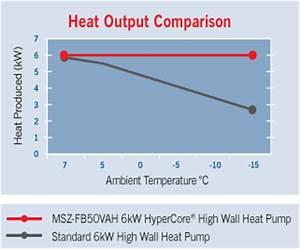 Heat Pump Sizing And Installation Mitsubishi Electric