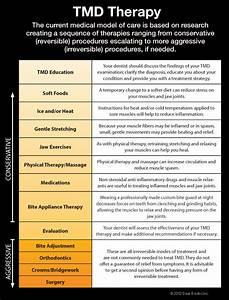 Tmd Symptoms