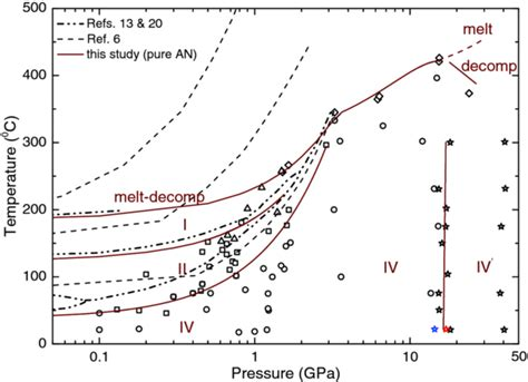 Ammonium Phase Diagram by The Phase Diagram Of Ammonium Nitrate In A Log P Linear T