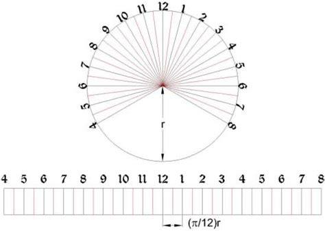 sundial template the sundial primer equatorial ring sundial