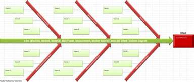Fishbone Template Excel Cause And Effect Template Search Results Calendar 2015
