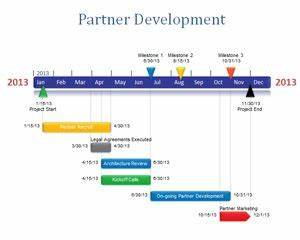 Free software development timeline for Software development timeline template