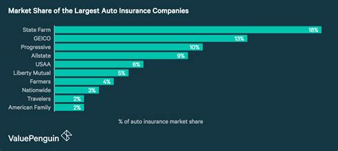 The Top Ten Largest Auto Insurance Companies of 2018 ...
