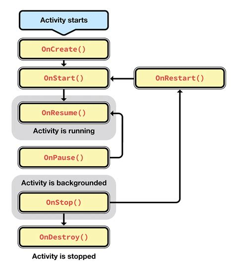 android activity activity lifecycle xamarin