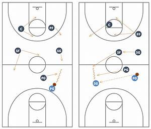 Basketball Court Diagram And Basketball Positions