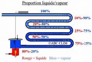 Calcul Puissance Clim : evaporateur frigorifique fonctionnement ~ Premium-room.com Idées de Décoration