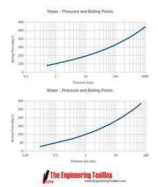 Water Boiling Point Pressure Chart