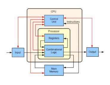 Central Processing Unit Wikipedia