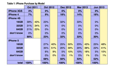 price of iphone 5s in usa apple iphone 5s price in usa 2013